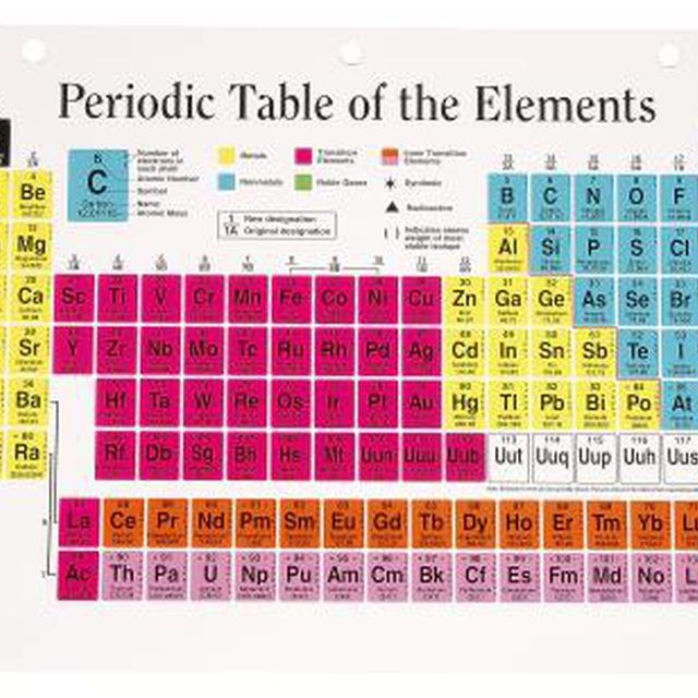 How To Find The Neutrons In The Periodic Table A Pinterest