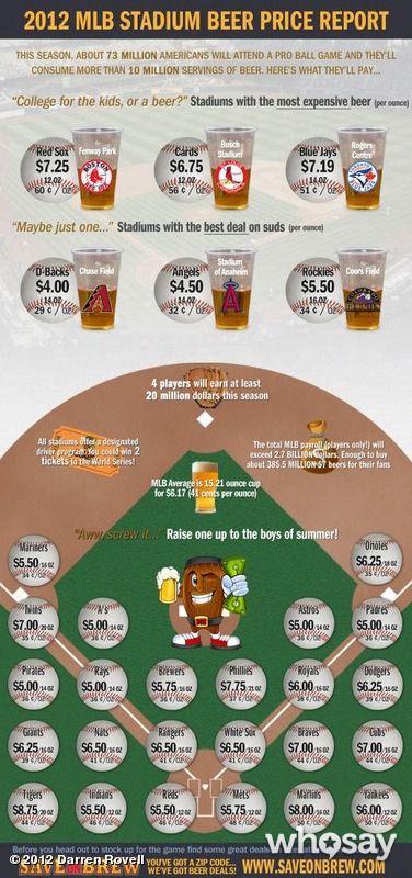 MLB Beer Price Infograph
