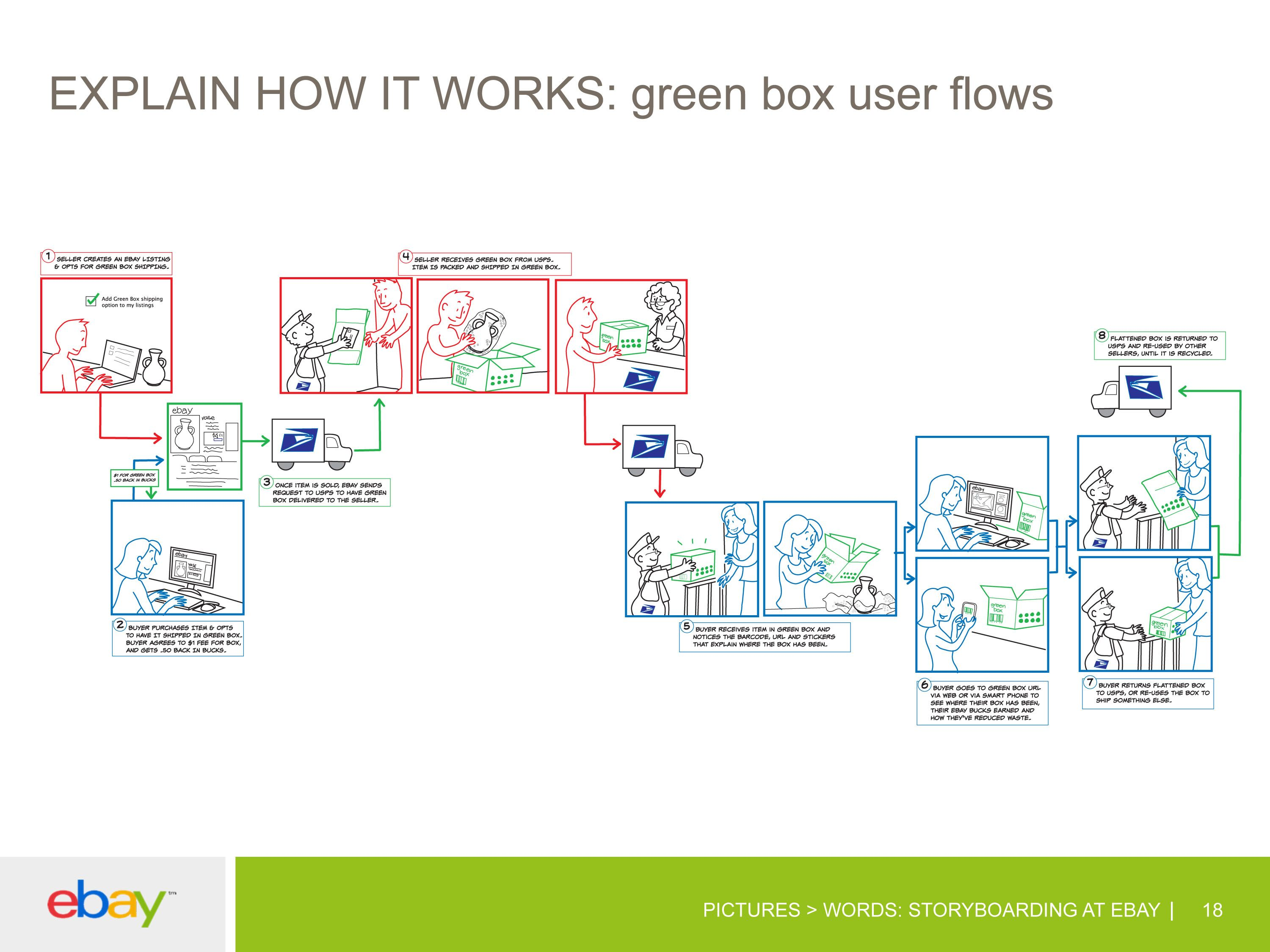 flow diagram showing how eBay buyers and sellers can use/return/ship