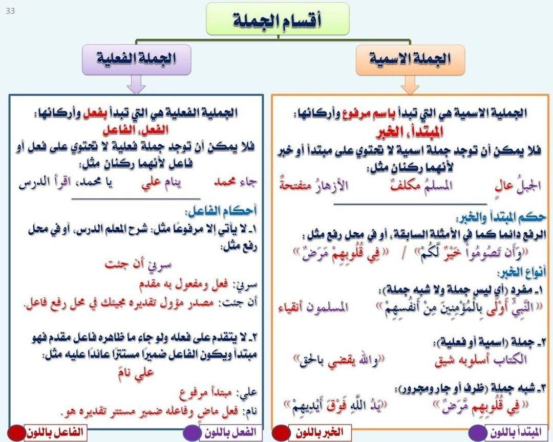 أقسام الجملة 33 من كتيب قواعد اللغة العربية لغة القرآن ولغة أهل الجنة إعداد مص Learn Arabic Alphabet Learn Arabic Language Arabic Alphabet For Kids