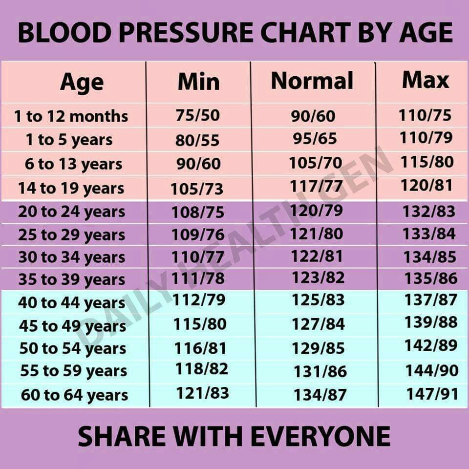 High blood pressure blood pressure chart blood and healthy living blood pressure chart nvjuhfo Image collections