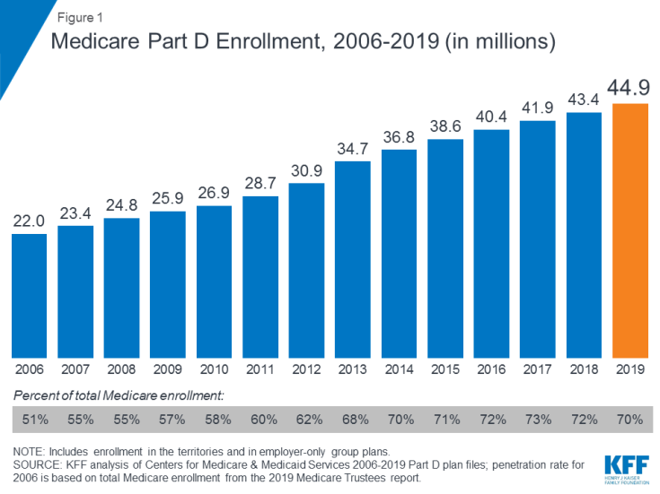 Medicare Part D >> 10 Things To Know About Medicare Part D Coverage And Costs
