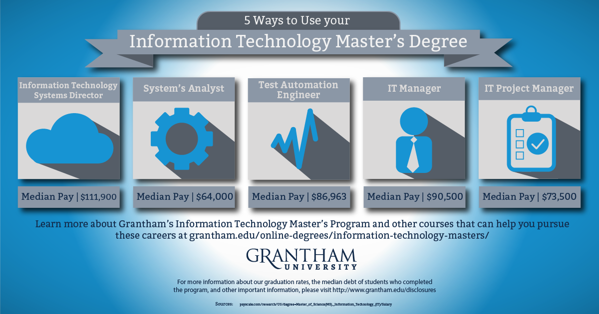 Do You Want A Job In A Thriving Industry Move Forward With An It Career Learn More On The Grantham Web Online Education Information Technology Online Masters