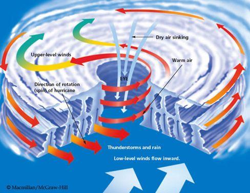 hurricane diagram Meteorology - Meteorology, Educational crafts en
