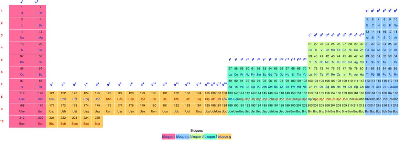 tabla peridica ampliada de seaborg - Tabla Periodica Na