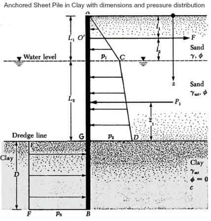 Design Procedure Of Anchored Sheet Pile In Clay Retaining Wall Design Design Sheet