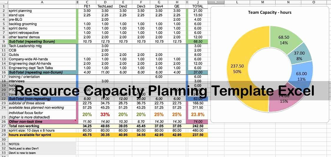 Resource Capacity Planning Excel Template Unique Resource Capacity Planning Template Excel Projectempla Capacity Planning Meeting Template Spreadsheet Template