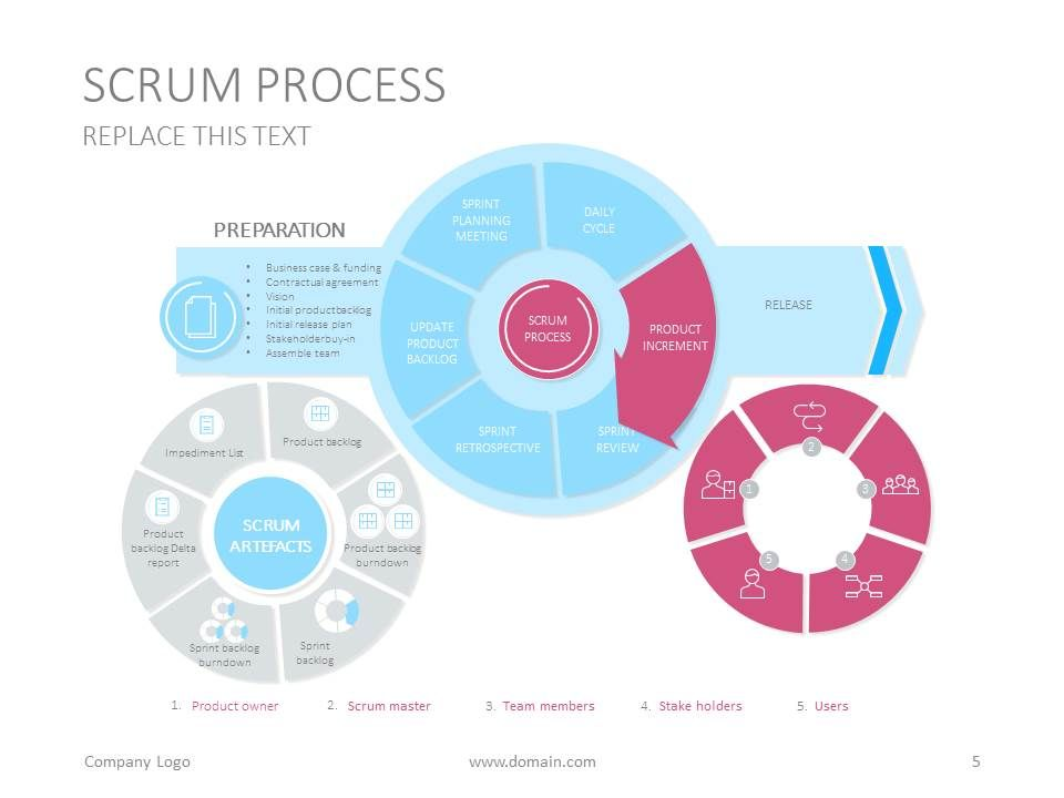 Scrum process slide design for Google presentations #diagram - google powerpoint template