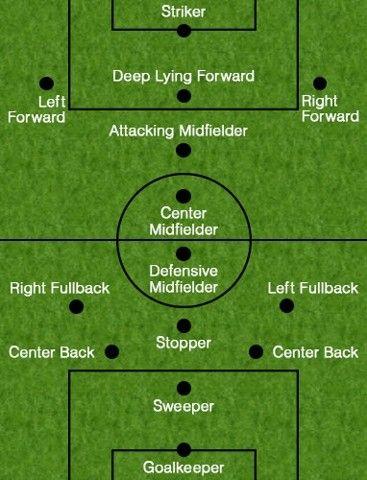 Soccer Positions In 2020 Soccer Positions Soccer Skills Soccer Training