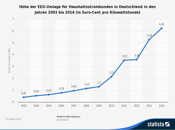 Eurojackpot Aktuelle Höhe