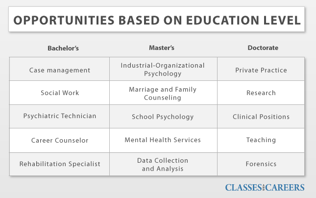 Psychology Resume These Are A Few Careers For Psychology Graduates A Career In