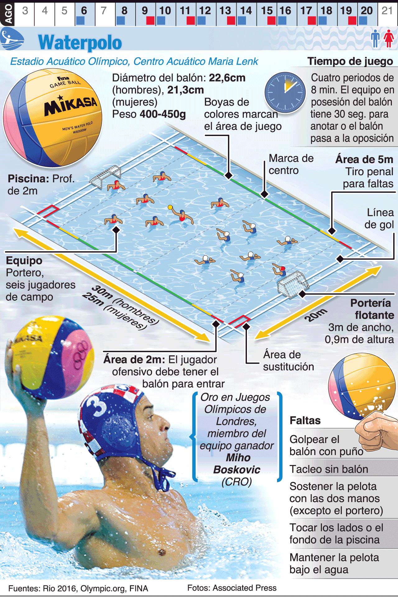 Infograf a waterpolo en los juegos de r o 2016 for Esquema piscina
