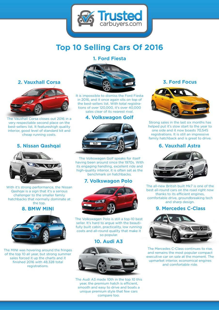 Top 10 best-selling cars of 2016 – infographic | Car News ...
