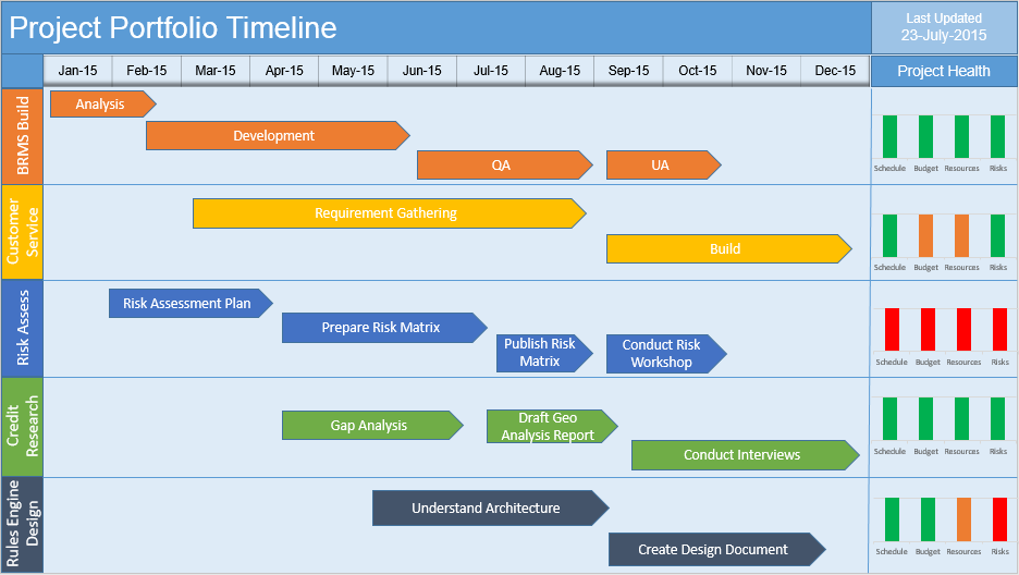 Multiple Project Timeline PowerPoint Template Free Download - Excel template timeline project management