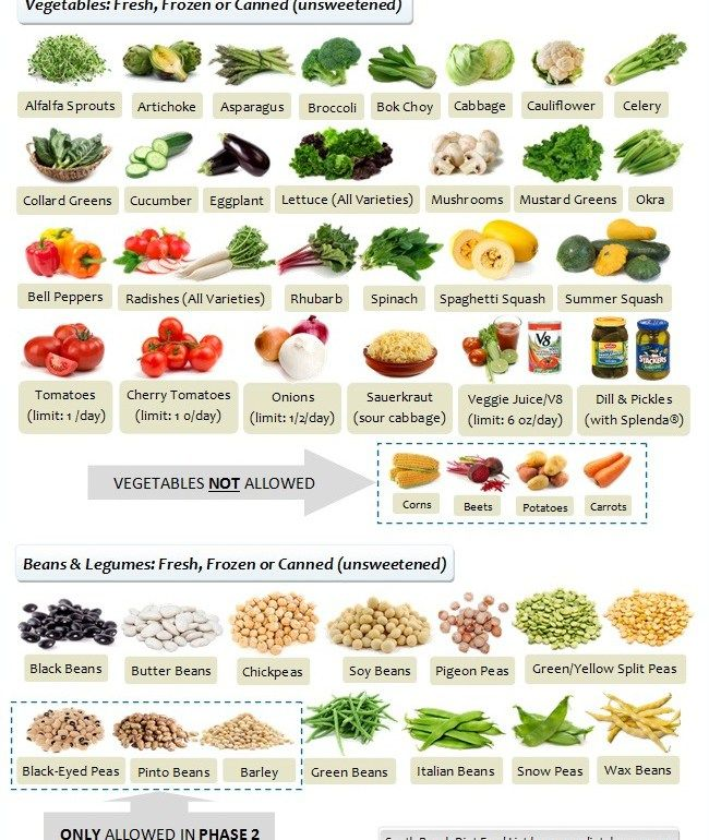 south beach diet and carrots