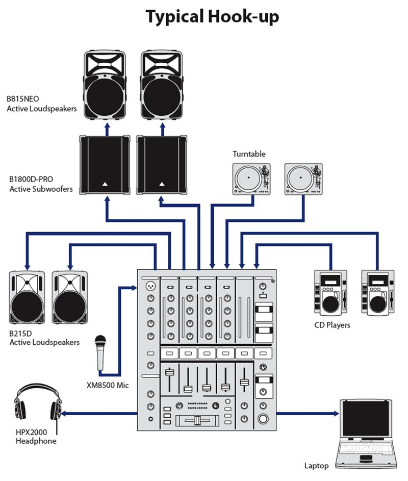 Behringer Pro Mixer Djx900usb Audio Design Dj Setup Dj Equipment