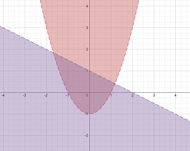 Graphing Inequalities On The Desmos Graphing Calculator Graphing Inequalities Teaching Algebra Math School