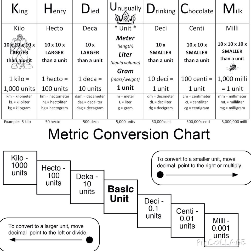 A great way to remember the metric ladder- King Henry Died Unusually Drinking Chocolate Milk ...