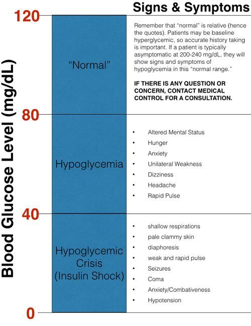 Blood Glucose Level Chart