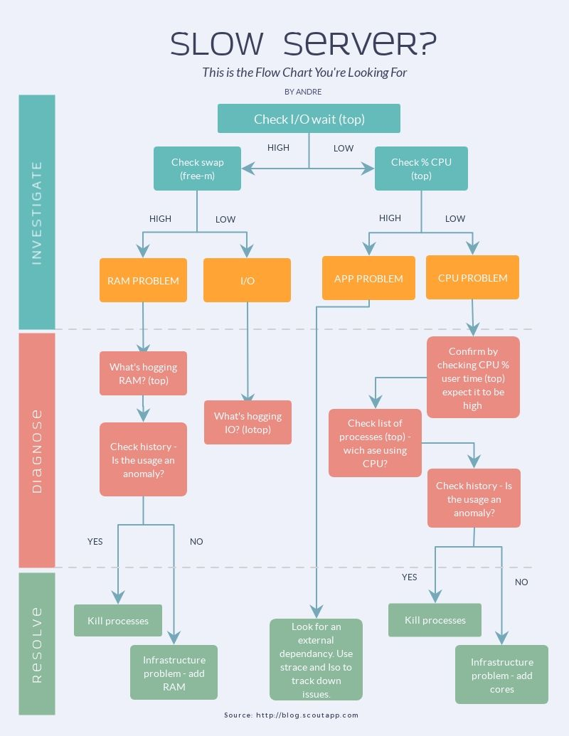 [ZHKZ_3066]  Free Online Flowchart Maker - Create Flowcharts Online | Process flow chart,  User flow diagram, Flow chart design | Process Flow Diagram Online |  | Pinterest