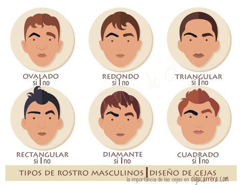 Cejas y chicos Más sobre la depilación de cejas masculina con hilo - tipos de cejas