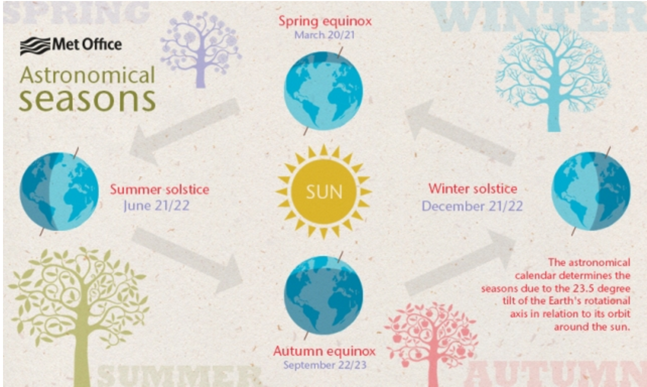 When is the spring equinox 2017? | my ABC to XYZ Scrapbook