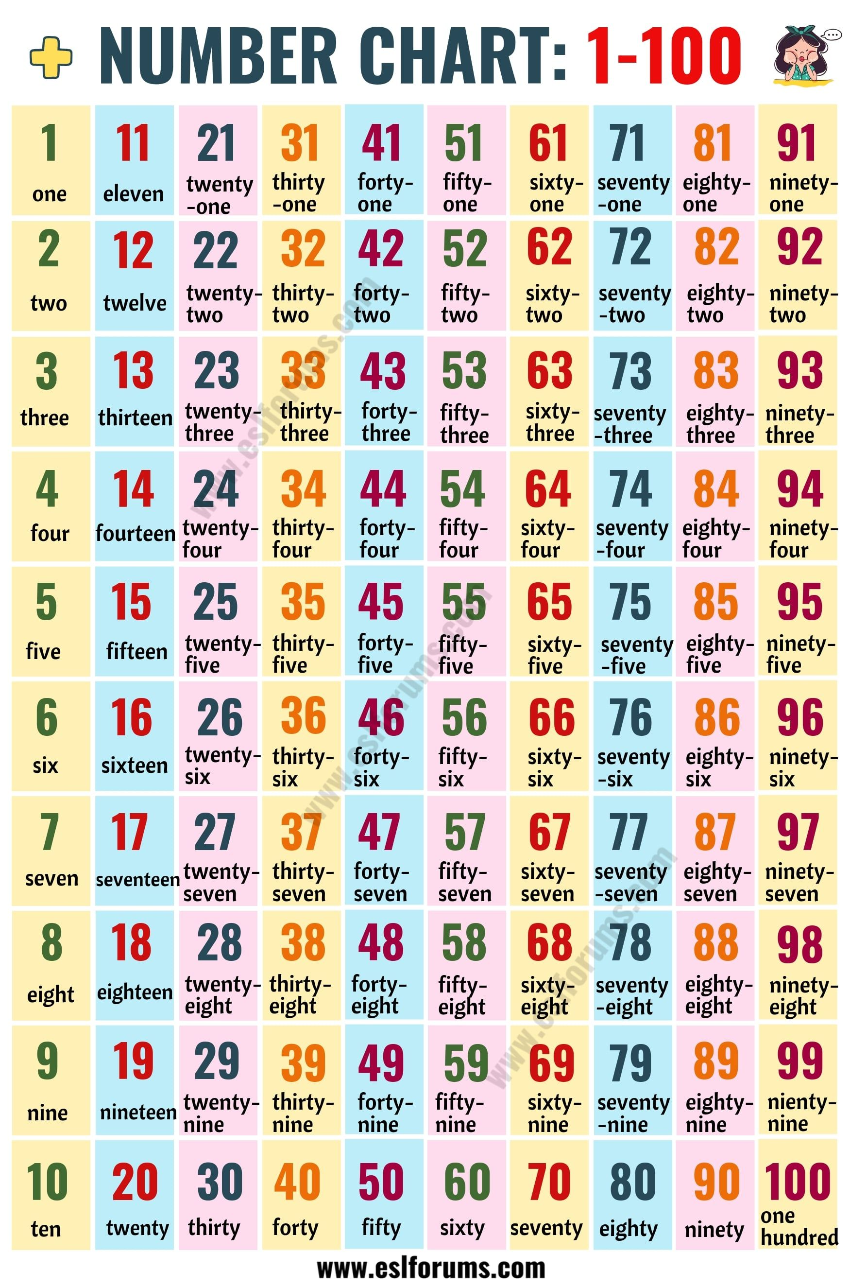 Hundreds Chart Number Chart 1 100 In English Esl Forums Number Chart Hundreds Chart Number Words Chart