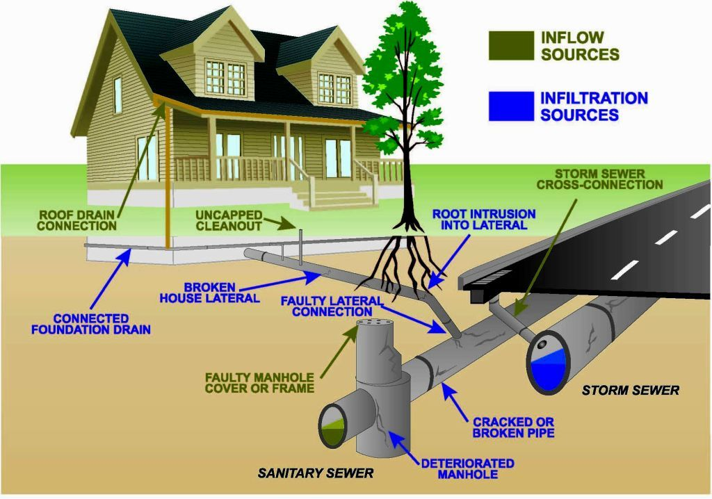 Home Sewer System Design Sewer system, Septic system