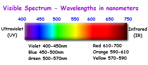 The visible spectrum also general chemistry pinterest rh
