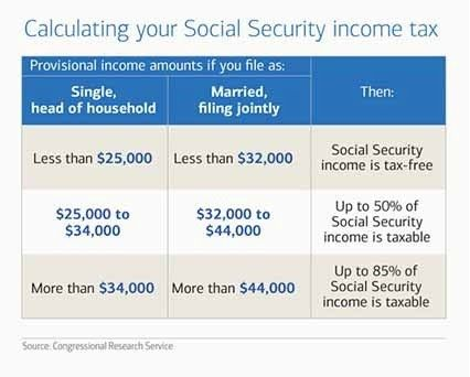 b33e0030b8464fd8ec150ef6be5290a1 - How To Figure How Much Social Security You Will Get