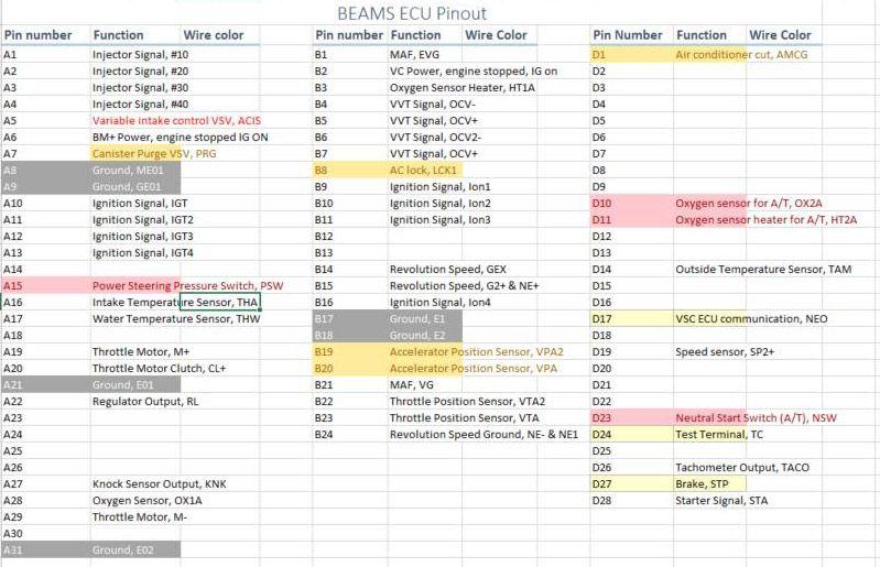 Diagram 3sgte Beam Ecu Wiring Full Version Hd Quality Gsmschematics Banens Fr Beams Ecu Red Top