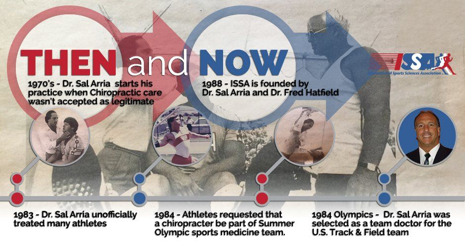 From the 1984 Olympics to the Founding of the ISSA 1984
