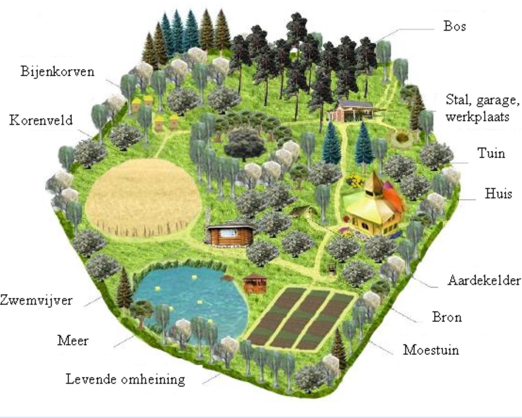 rivendel village perma garden | Permaculture, Permaculture ...