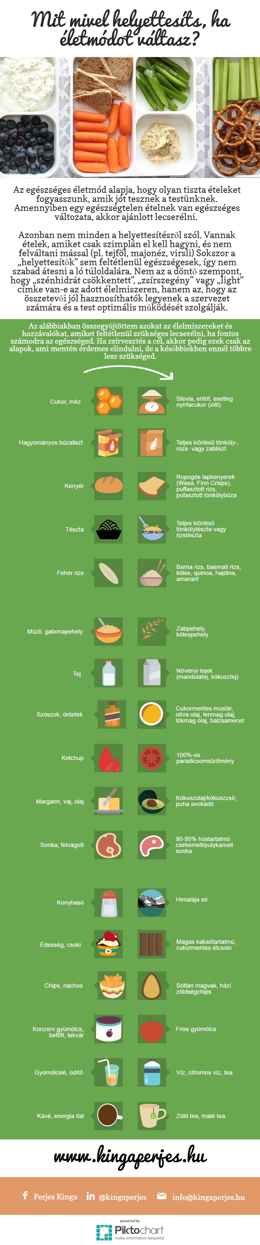 zsírvesztés táblázat