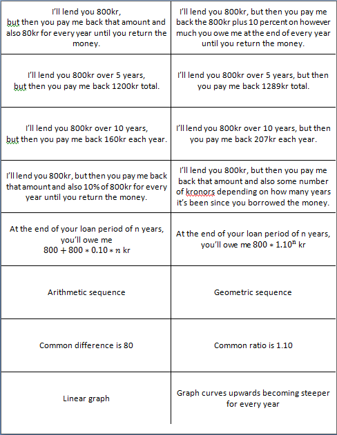 Learning By Teaching Simple And Compound Interest A Sorting
