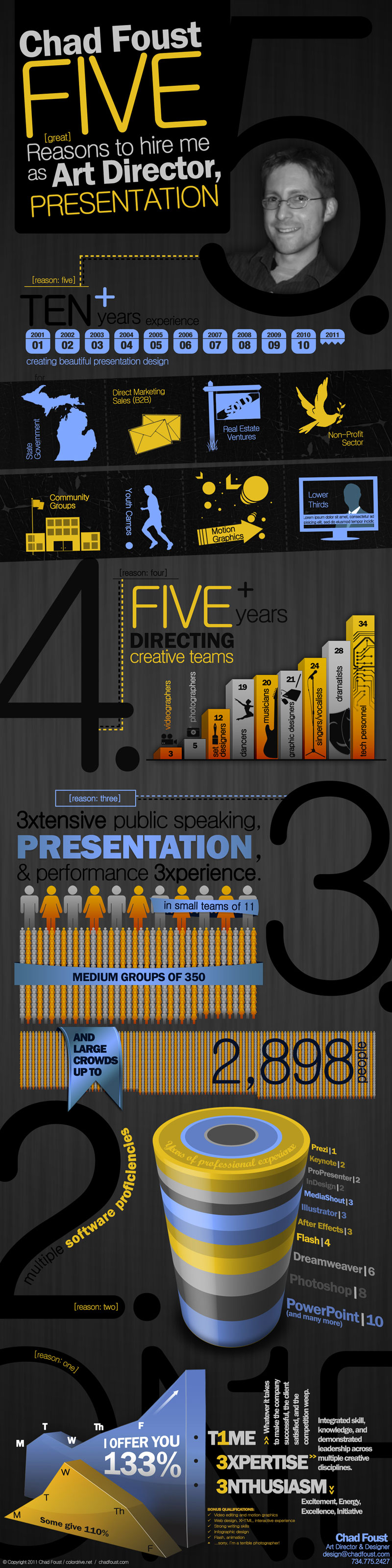 Five reasons to hire me as art director presentation