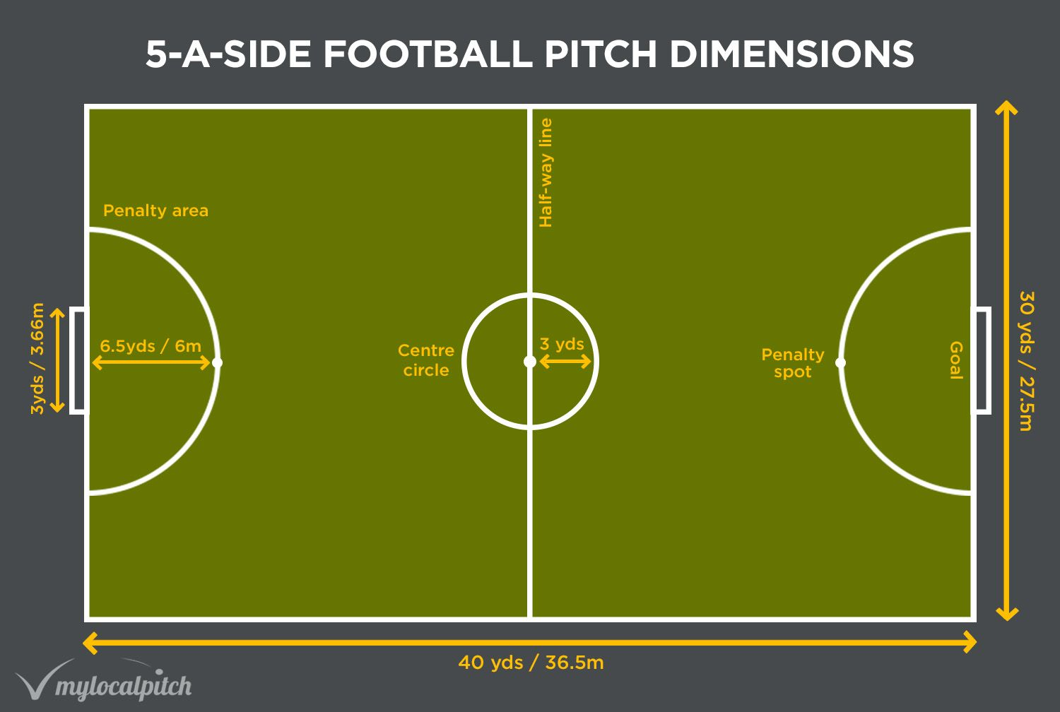 5 A Side Football Pitch Size Football Pitch Football Field Soccer Field