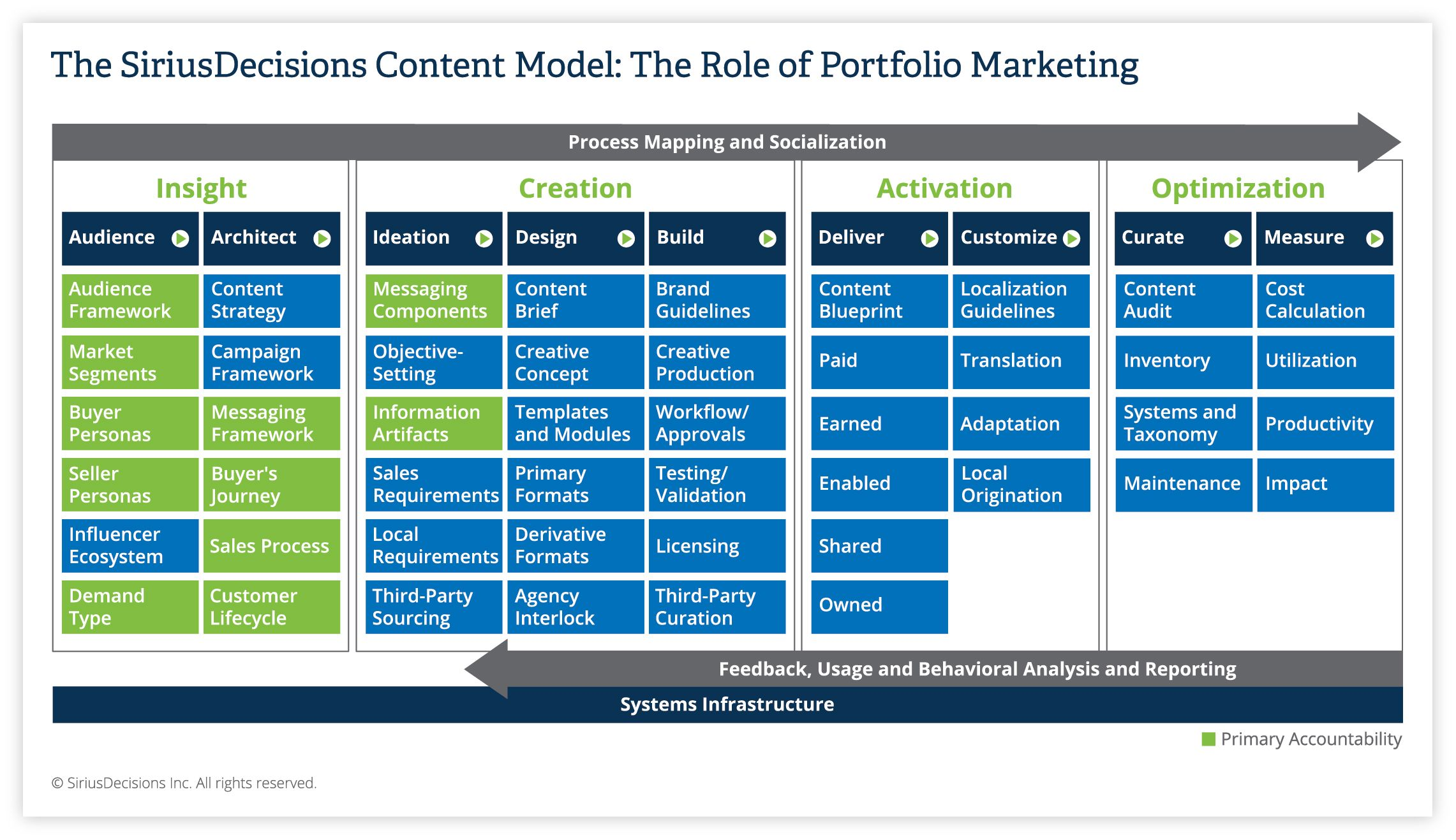 Siriusdecisions The Role Of Portfolio Marketing Product