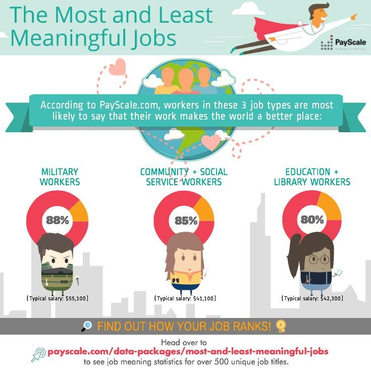 Most Meaningful Jobs Payscale Interactive Charts Business Trends Social Media