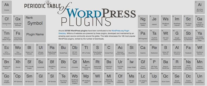 Conóce la Tabla Periodica de PlugIns de WordPress