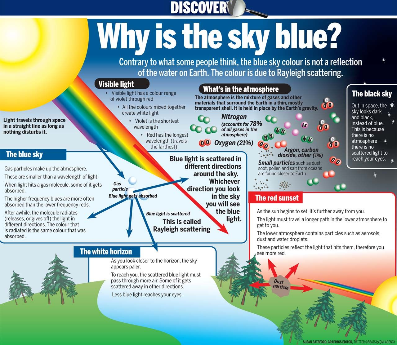 Electromagnetic Waves Through The Atmosphere Color Of The