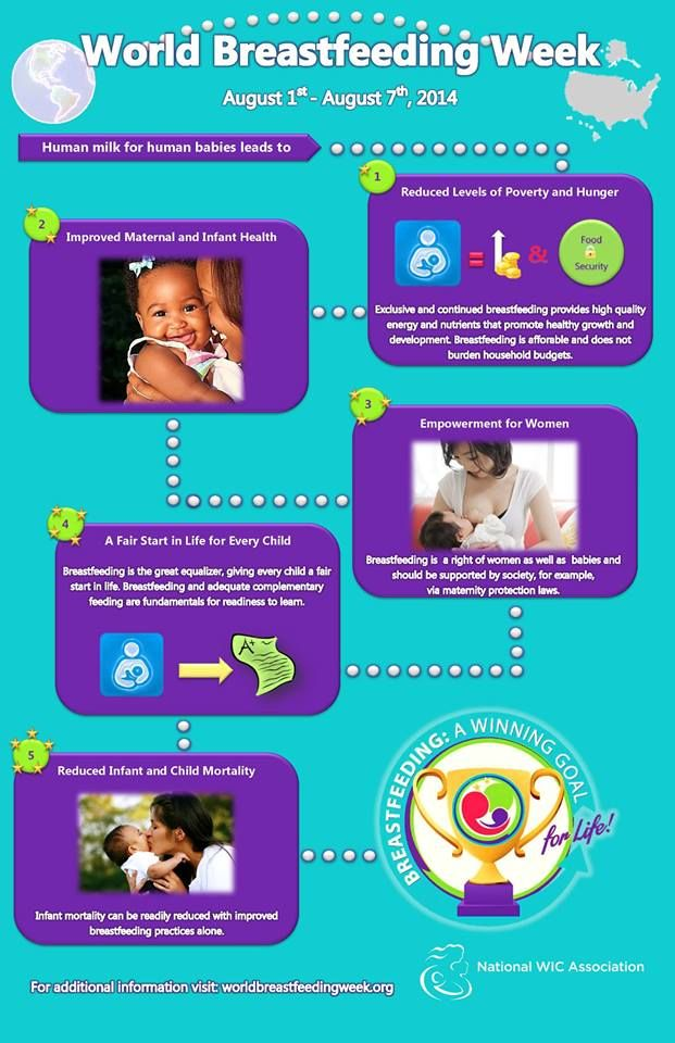 For World Breastfeeding Week 2014 from the U.S. National WIC Association