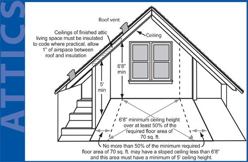 ADU Requirements To Convert Attic Spaces Into Living Space. Portland, Oregon