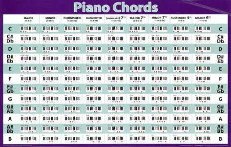 Piano piano chords wallpaper : Piano : piano chords wallpaper Piano Chords Wallpaper plus Piano ...