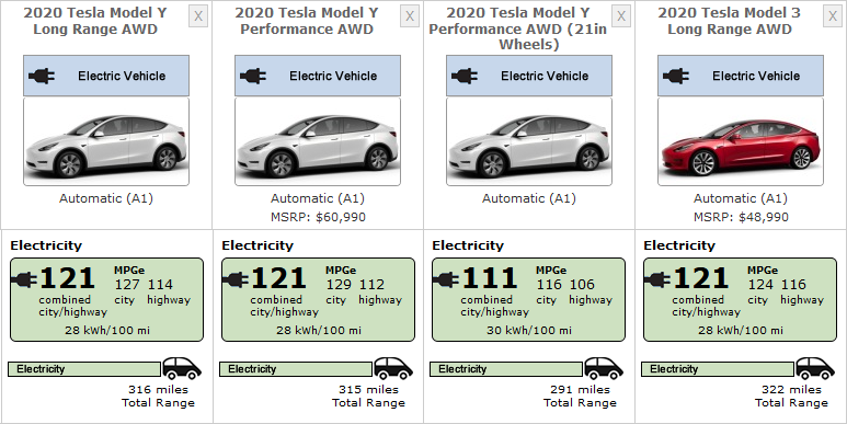 Tesla Model Y Lr Awd Epa Range Efficiency Ratings Emerge Tesla Model Tesla Awd