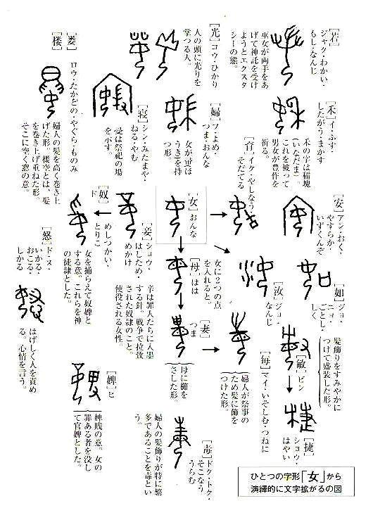 ボード Symbol象形文字甲骨文字 のピン