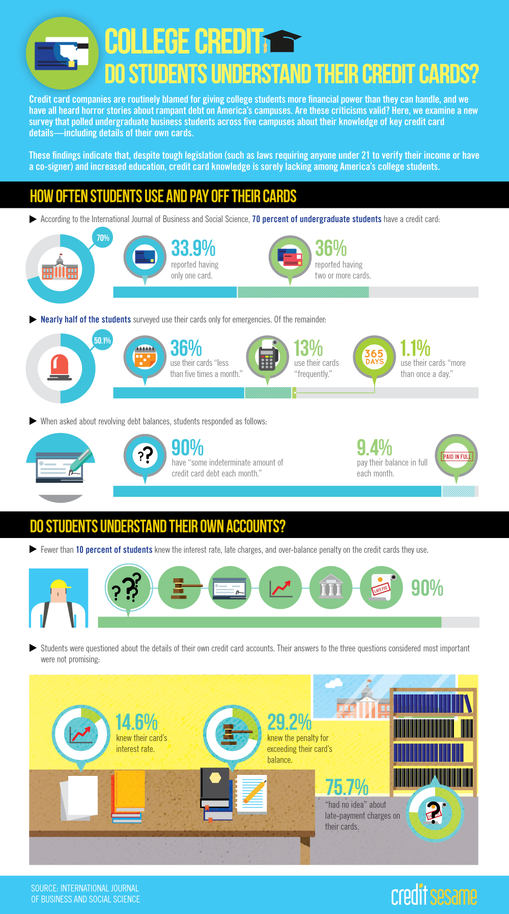 Pin By Learnvest On Live Richly Credit Card Infographic Good