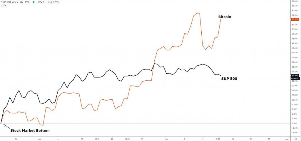 Bitcoin Has Outperformed The S P 500 By 30 Since March Will This Trend Continue Bitcoin Cryptocurrency S P 500 Index