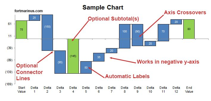 Waterfall Chart Template - Sample Chart Inspired Pinterest Chart
