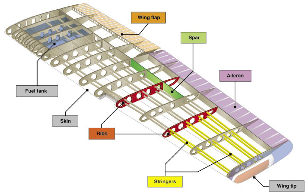 design search and wings on pinterest : airplane wing diagram - findchart.co